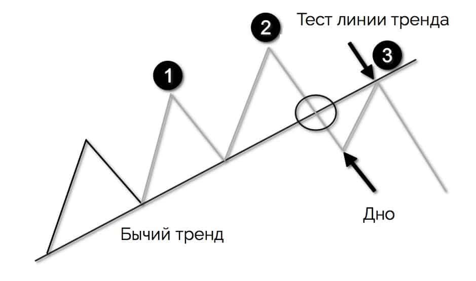 формирование паттерна голова и плечи
