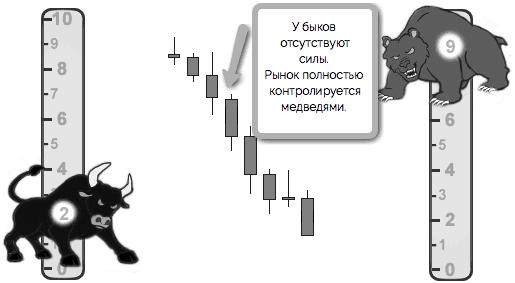 рынок контролируют медведи