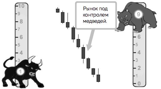 рынок под контролем медведей