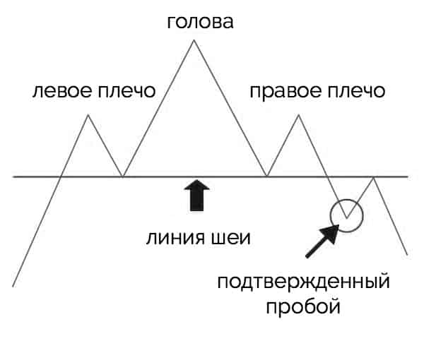 пробой линии шеи