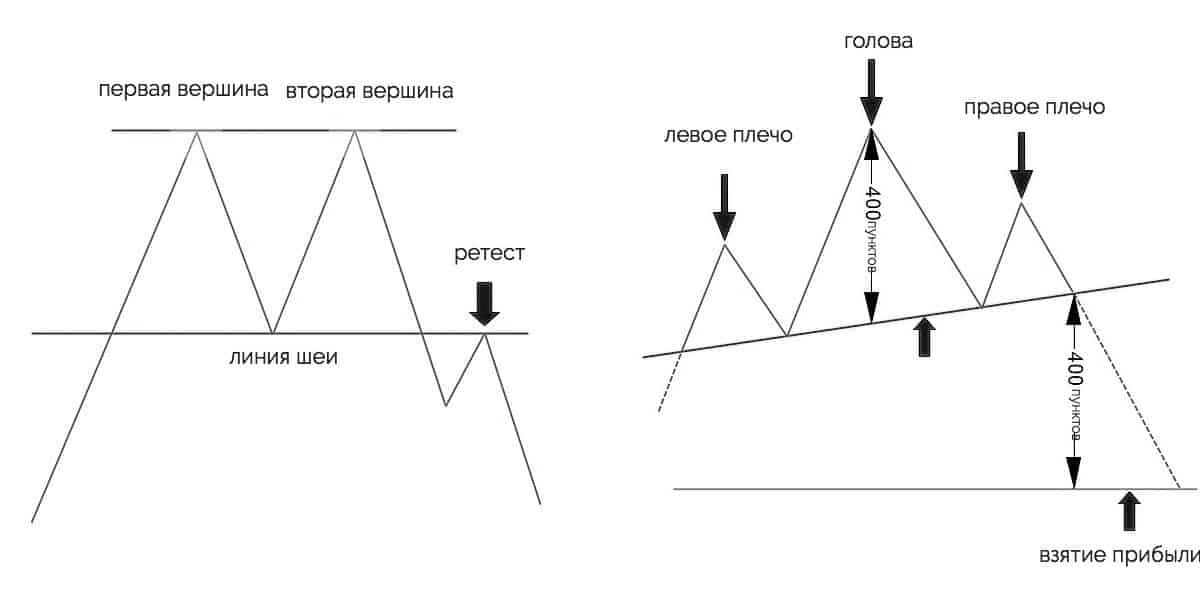двойная вершина, голова и плечи