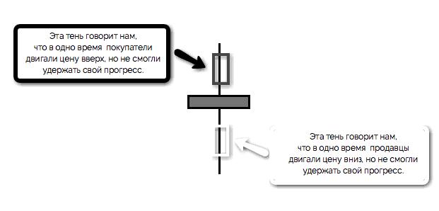 объяснение свечи неопределенности