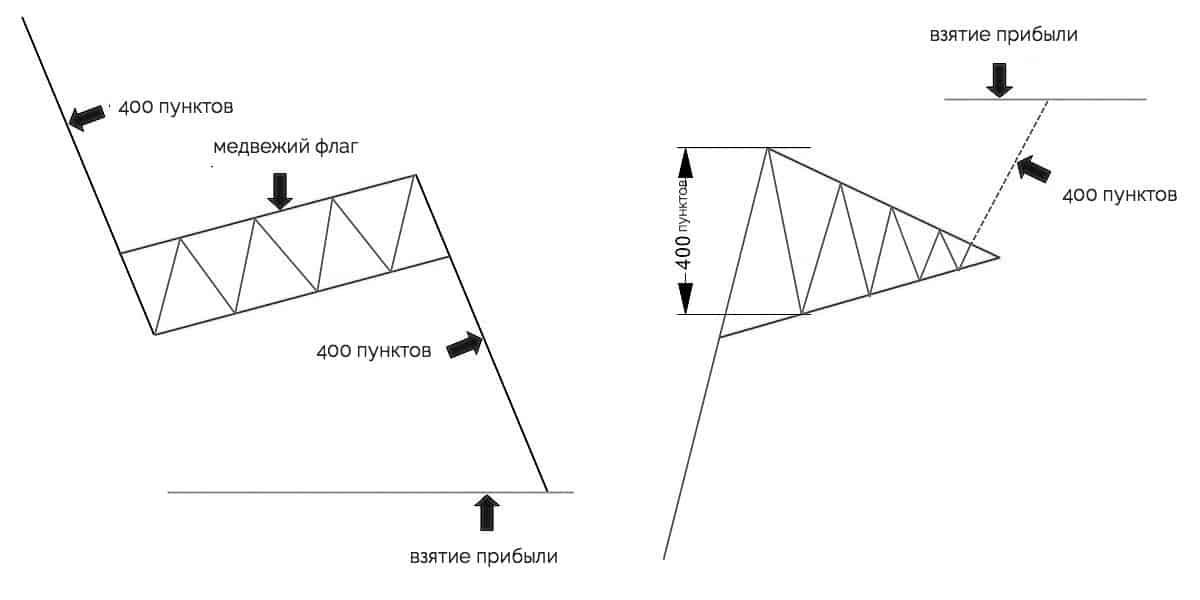 флаг и треугольник