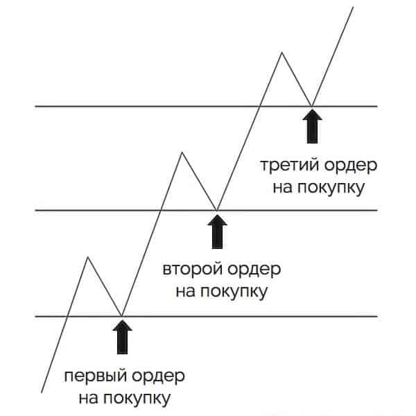 пирамидинг width=