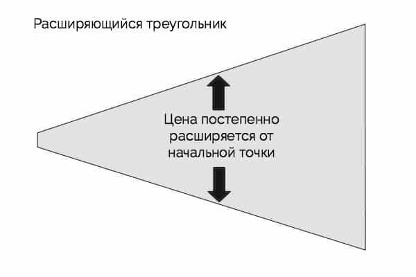 фигура расширяющийся треугольник