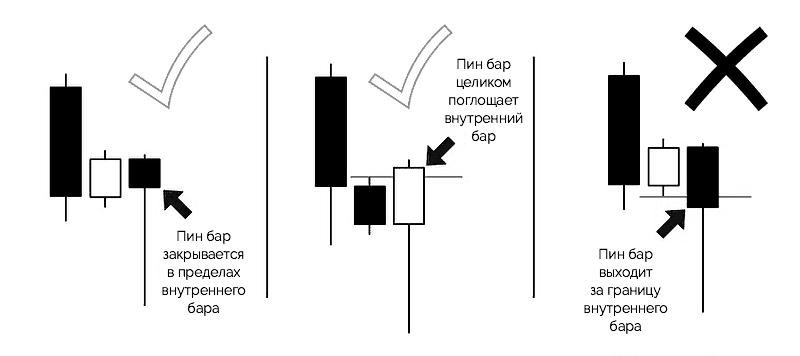 модель пин бара и внутреннего бара