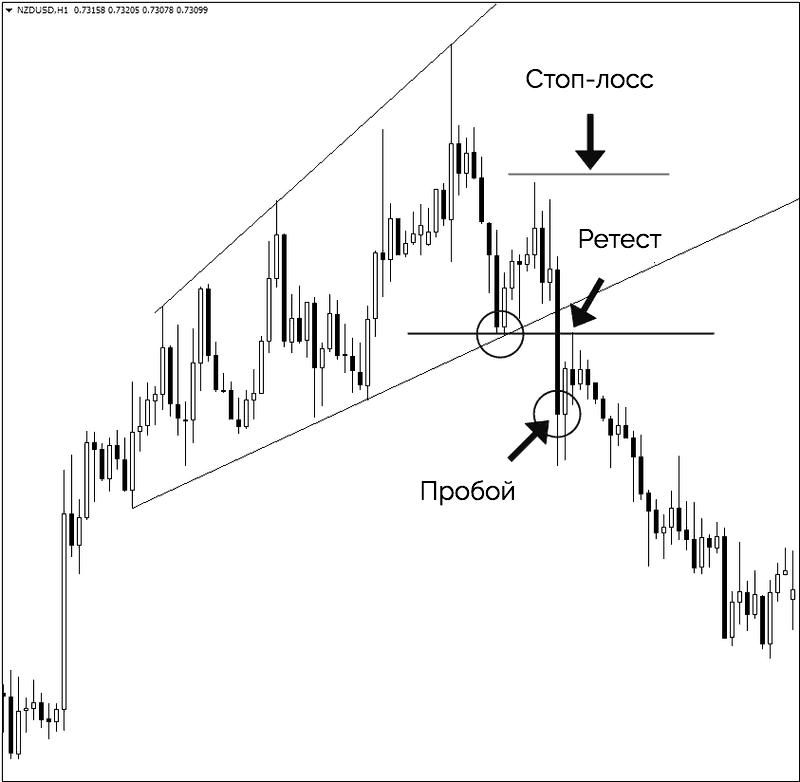 расширяющийся треугольник точка входа