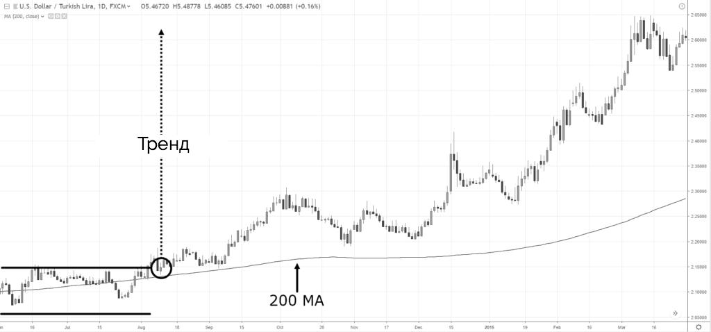 200 MA и тренд