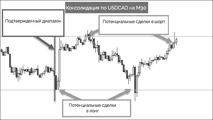 консолидация USDCAD на M30