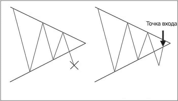 вход в рынок на ретесте треугольника