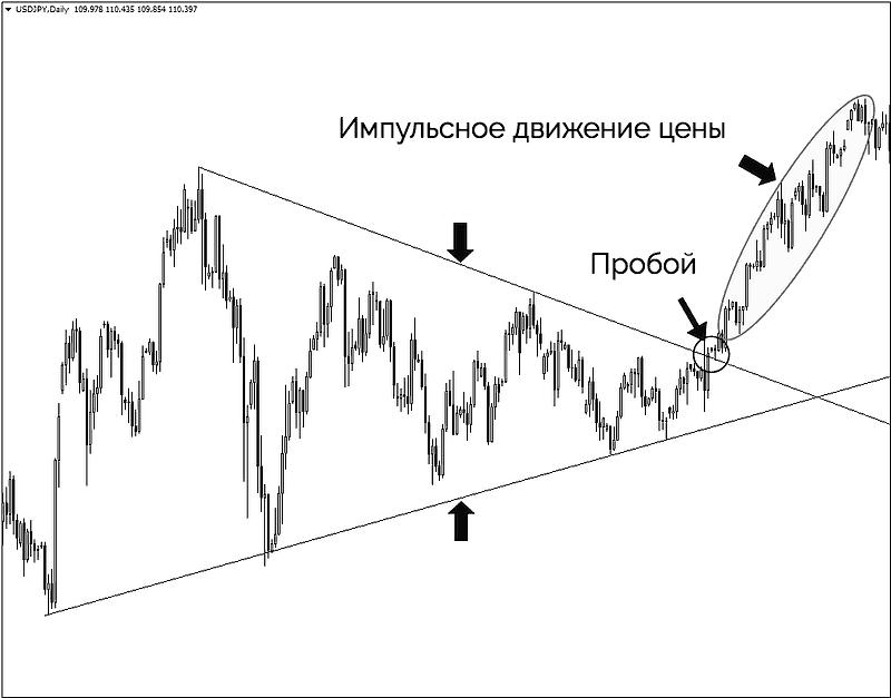 фигура треугольник и импульсное движение цены