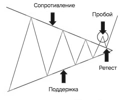 графические паттерны - треугольник