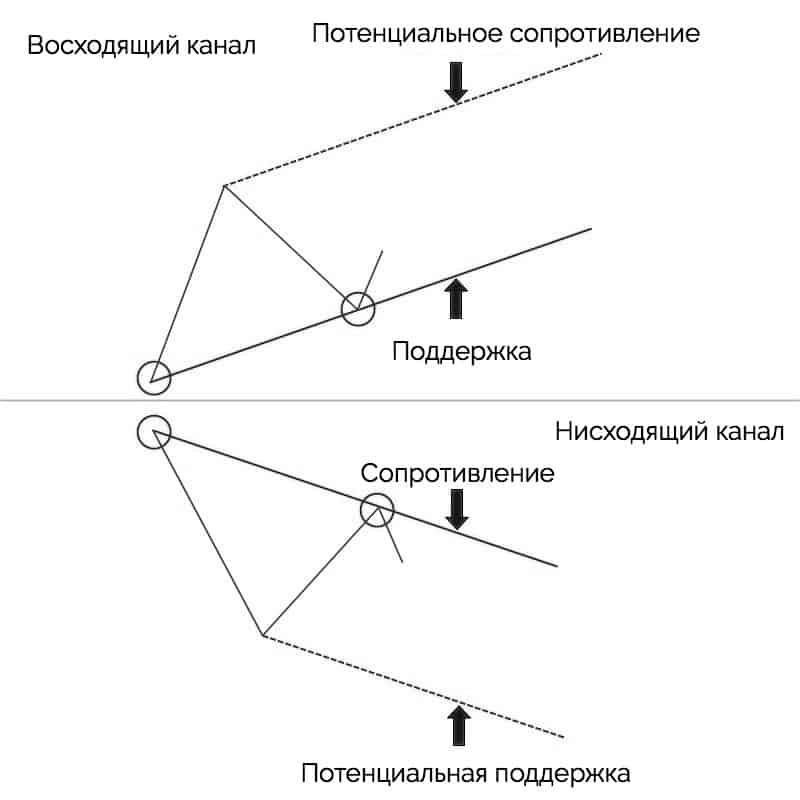 потенциальные области поддержки и сопротивления в трендовых каналах