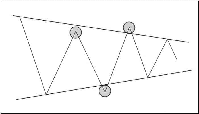 плохая фигура треугольник