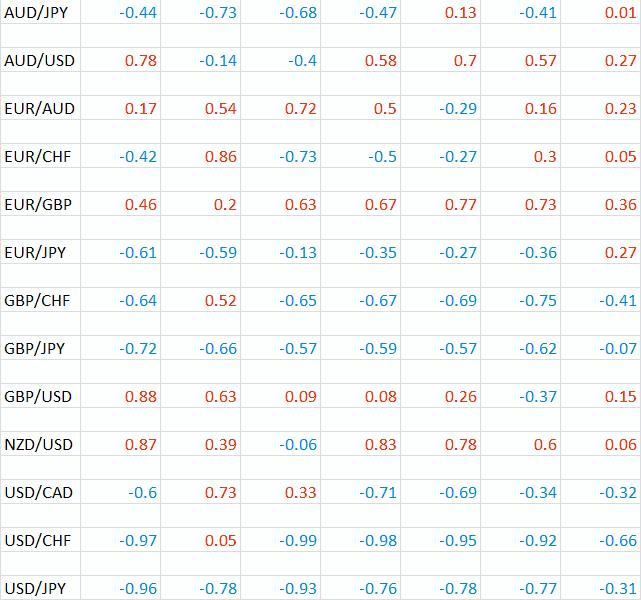 корреляция валютных пар таблица