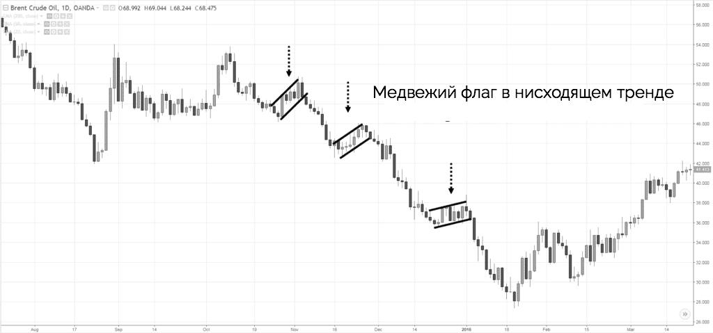 медвежий флаг в нисходящем тренде
