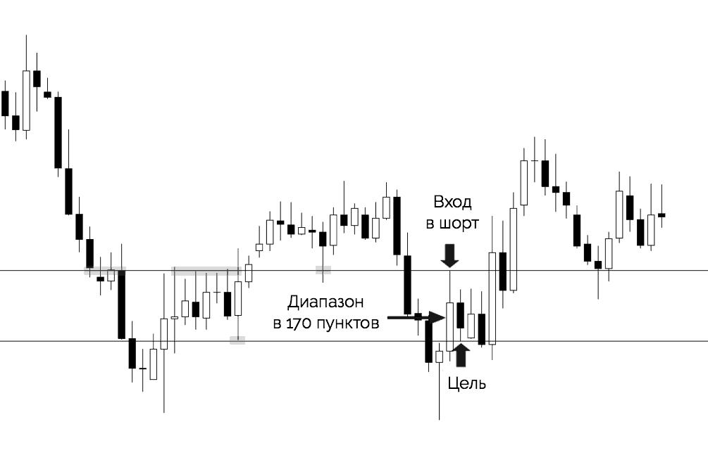 дневной диапазон и слепой вход в рынок