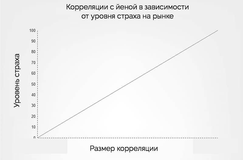 корреляция валютных пар с йеной
