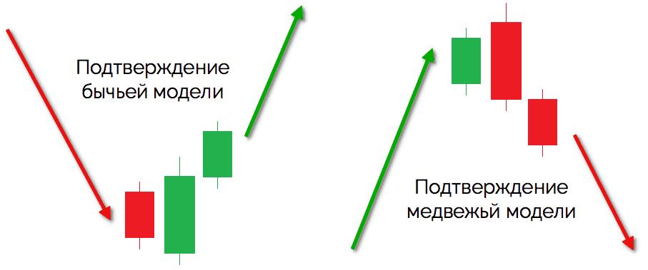 модель поглощения - подтверждение паттерна