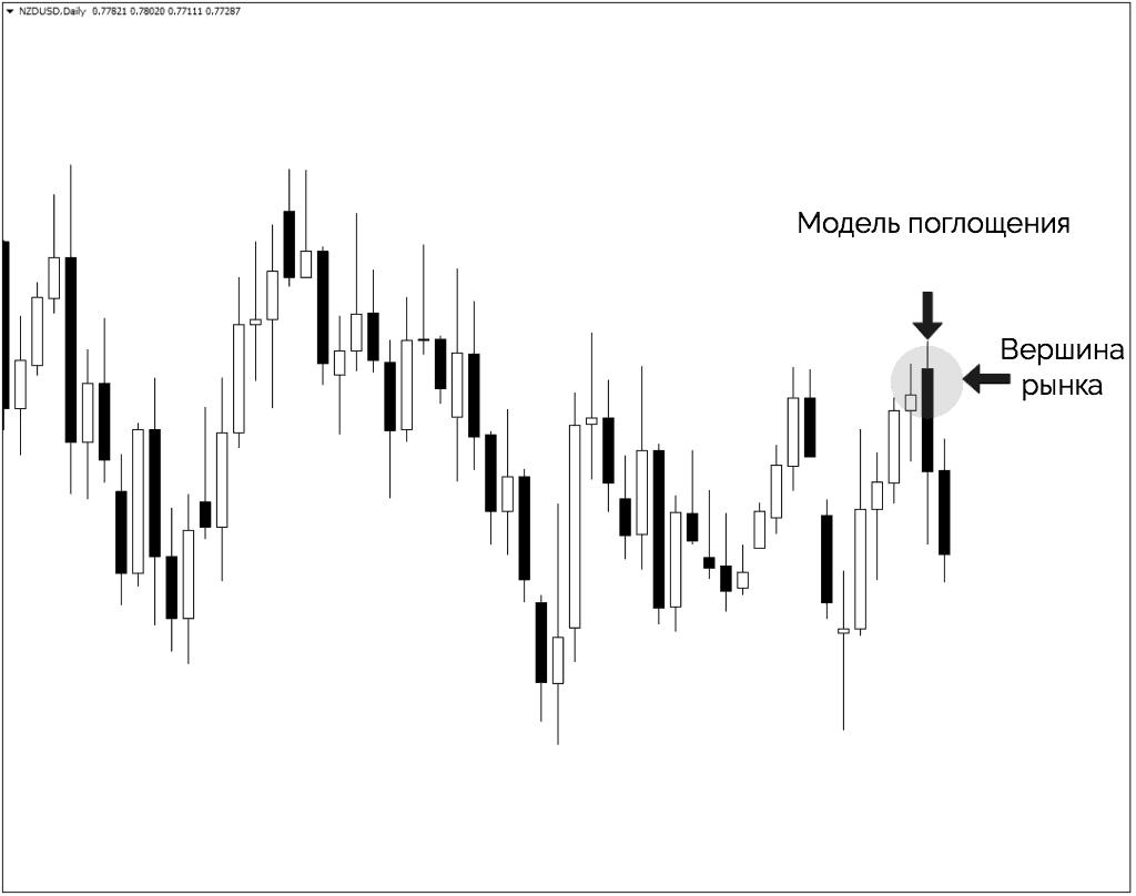 медвежья модель поглощения на вершине рынка