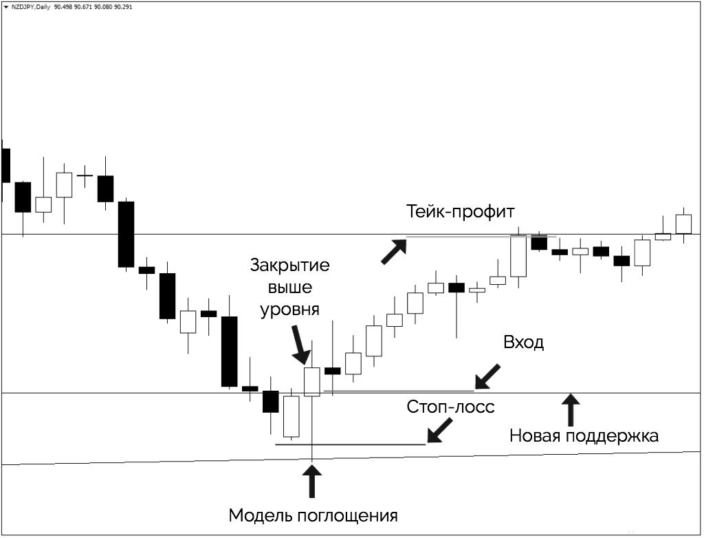 модель поглощения пример торговли