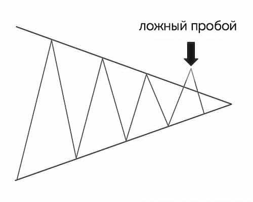 ложный пробой фигуры треугольник