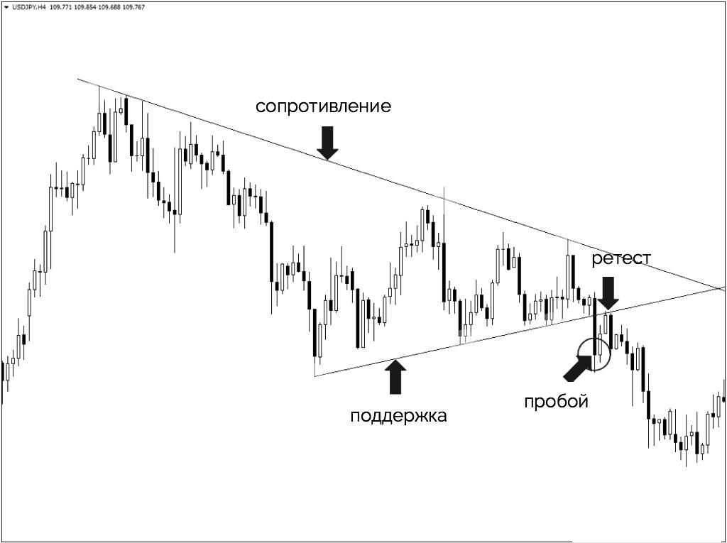 пробой треугольника на графике