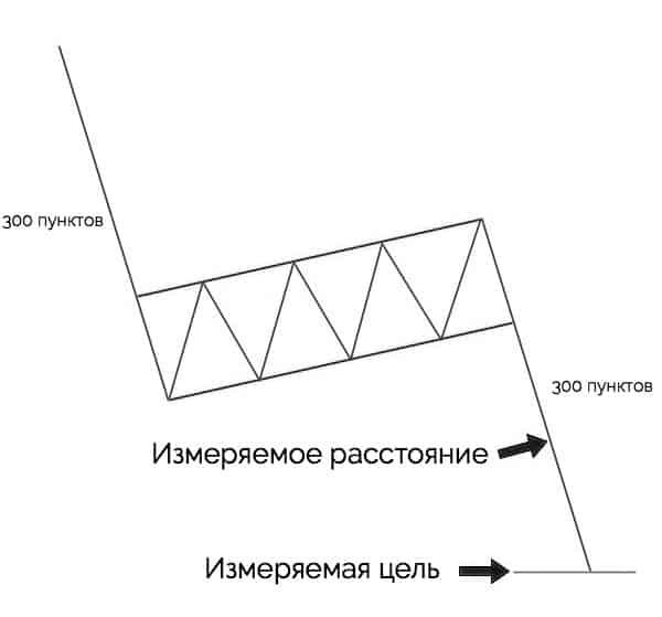 измеряемая цель для фигуры технического анализа