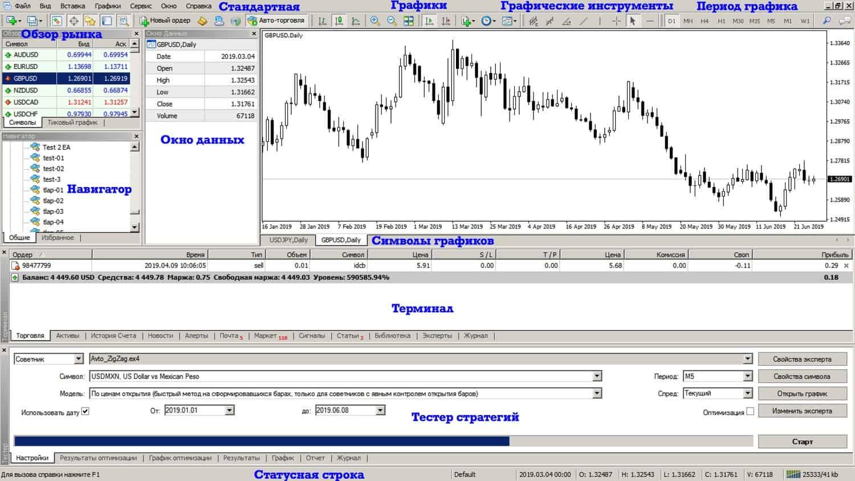 MetaTrader 4 - окно программы