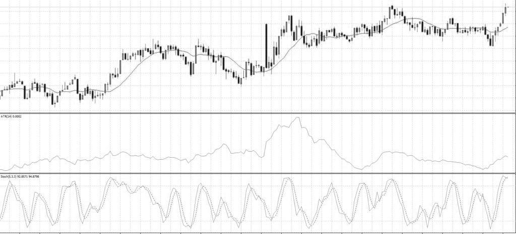 индикаторы mql4 на графике