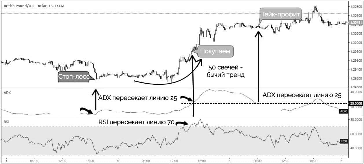 индикатор ADX - пример на продажу