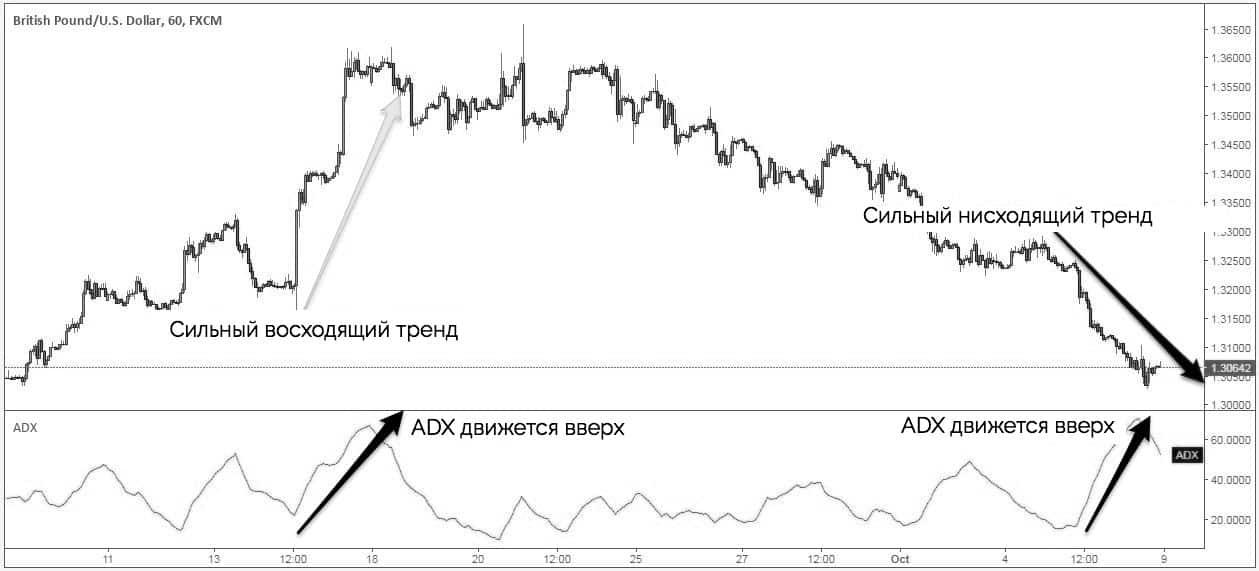 ADX указывает на сильный восходящий или нисходящий тренд