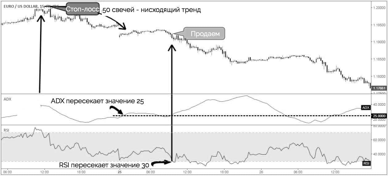 индикатор ADX и стоп-лосс