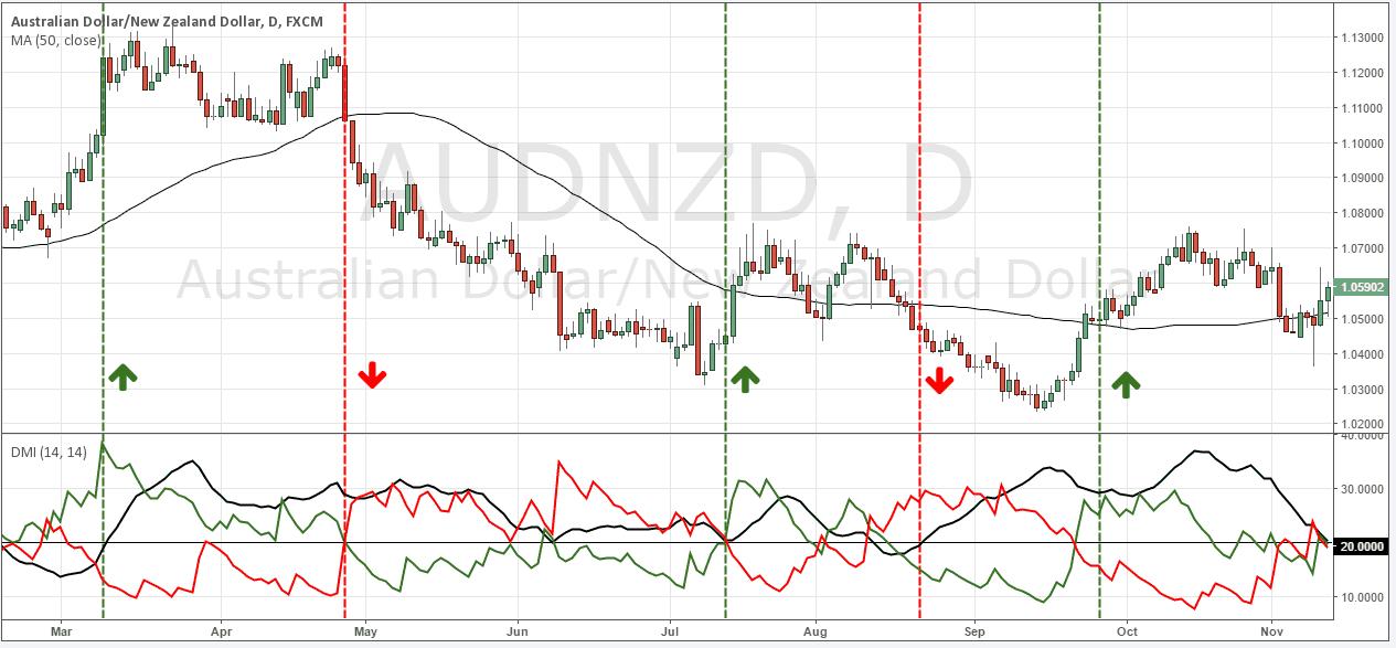 индикатор ADX - NZD/USD - пример