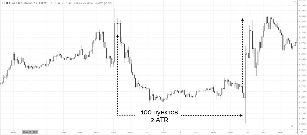 внутридневной ATR - 100 пунктов - цена разворачивается