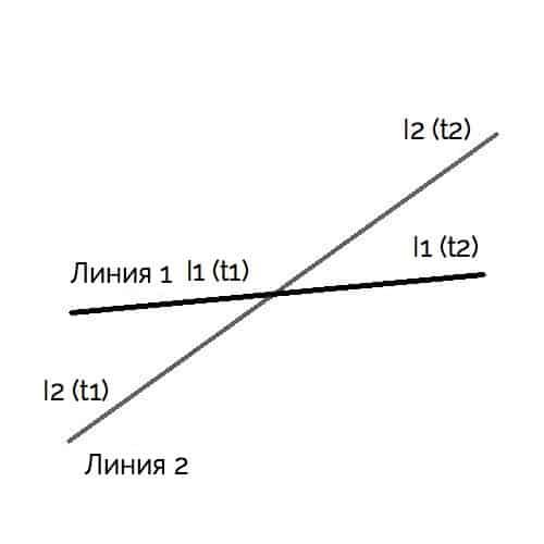 пересечение двух линий на MQL4 вариант 1