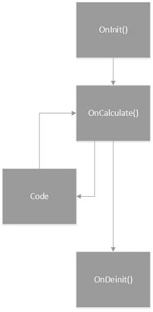 базовые функции для индикаторов