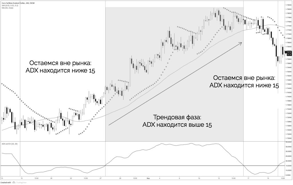 Parabolic SAR + ADX + скользящая средняя