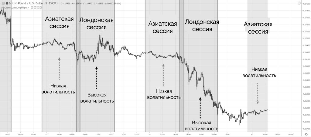 внутридневная торговля и индикатор сессий