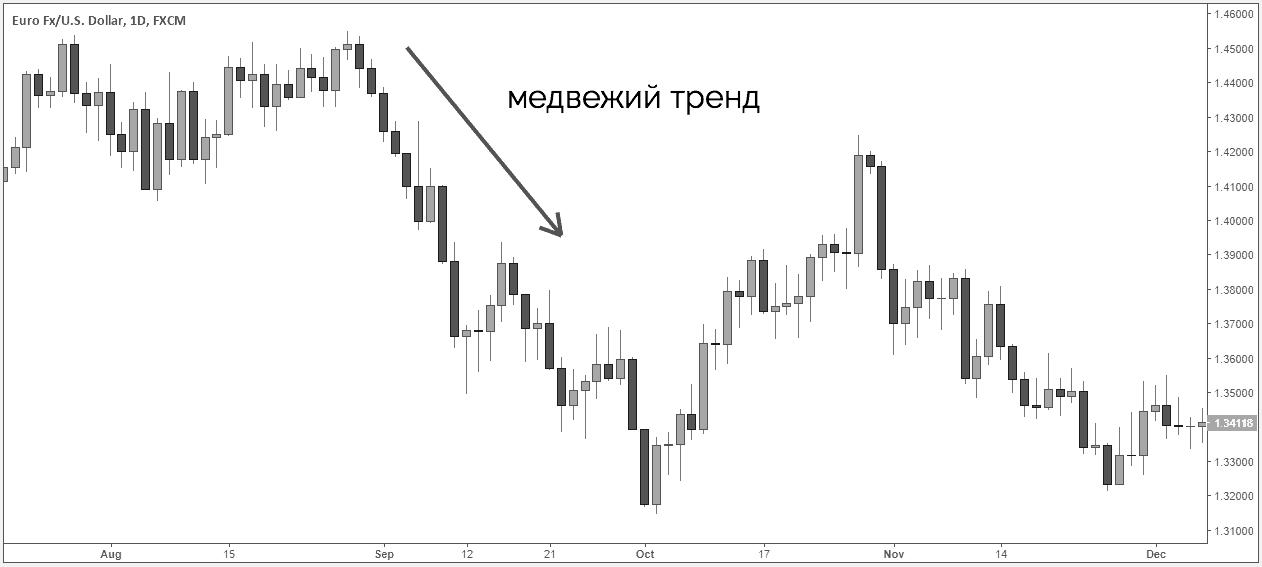 выраженный медвежий тренд