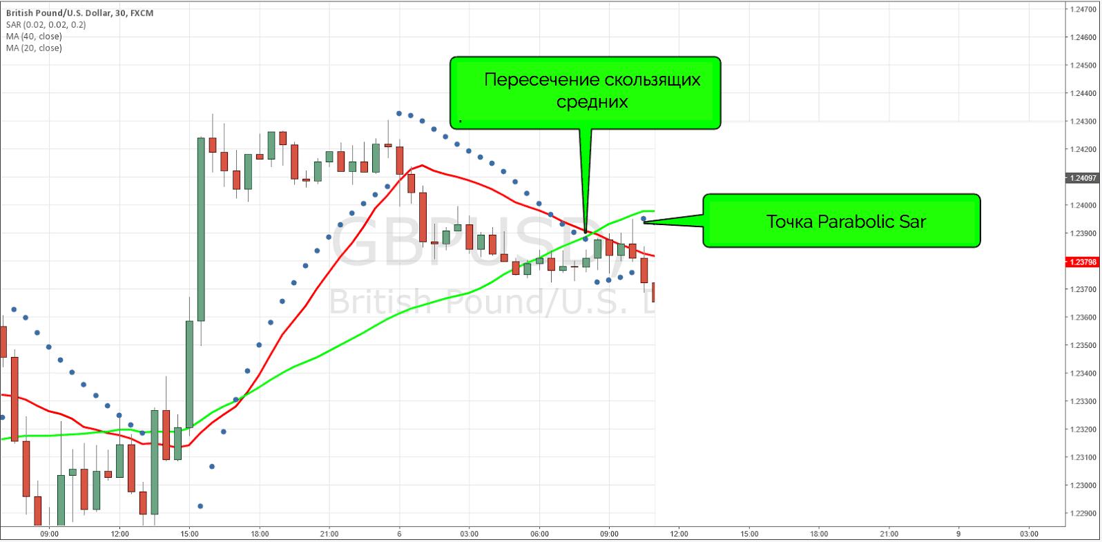 два критерия для входа в рынок