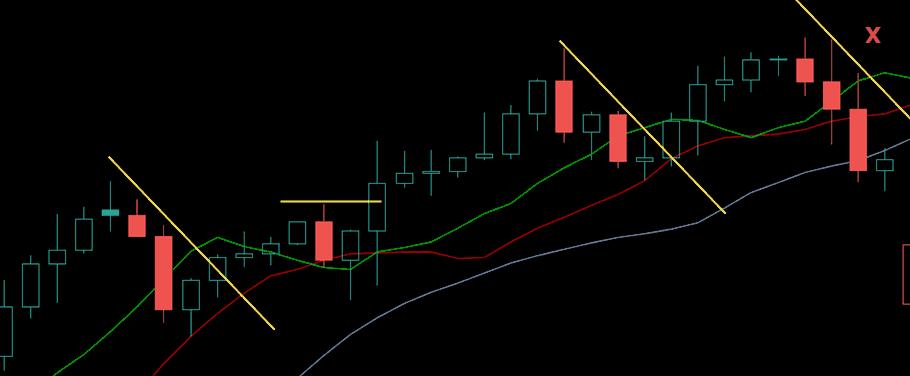 индикатор аллигатор - торговля на откатах