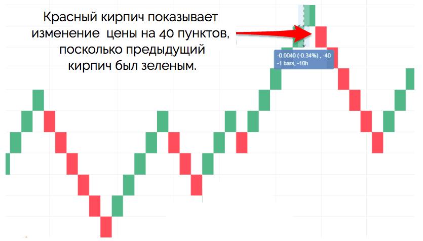 красный кирпич Ренко