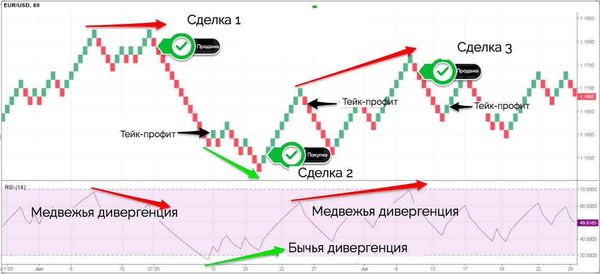 торговая стратегия