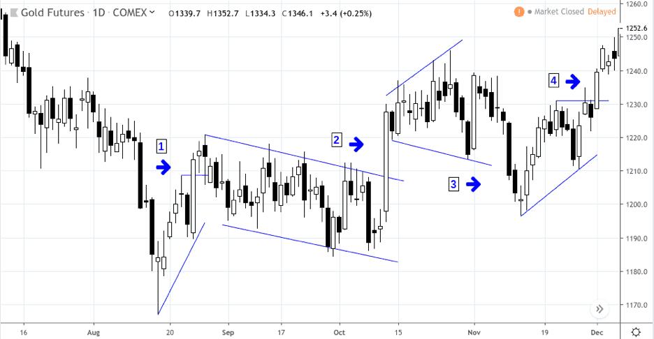 движение цены на рынке золота