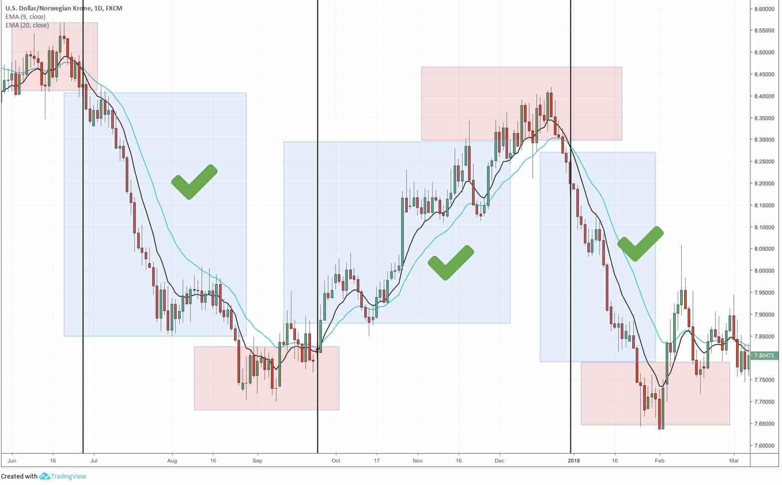 торговые стратегии - скользящие средние
