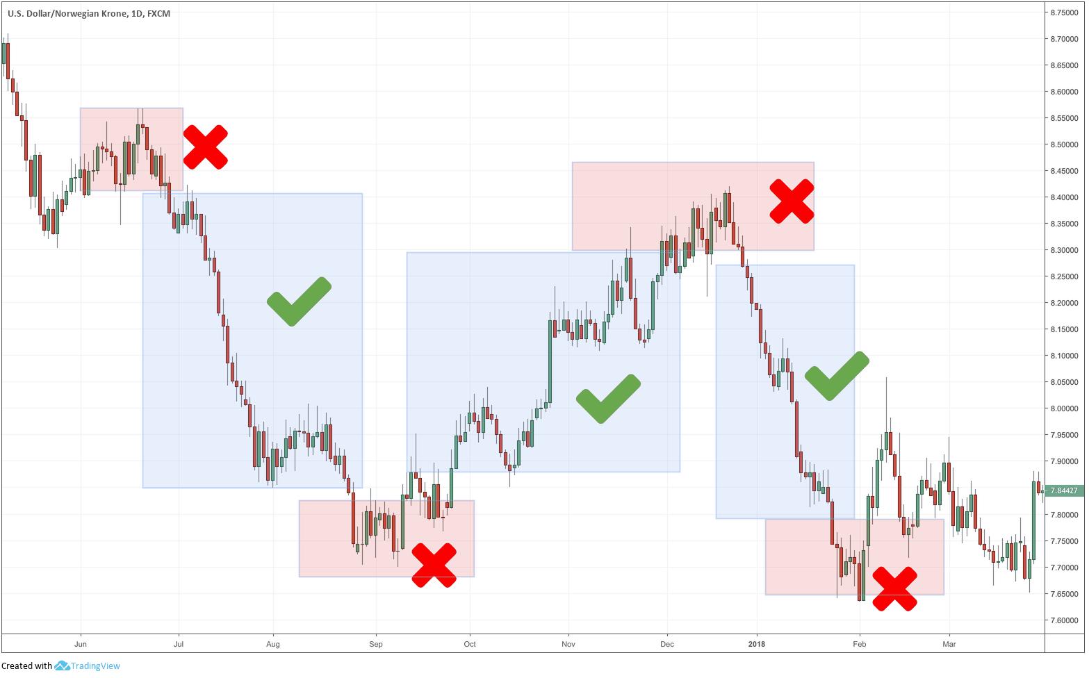 торговые стратегия - следование за трендом