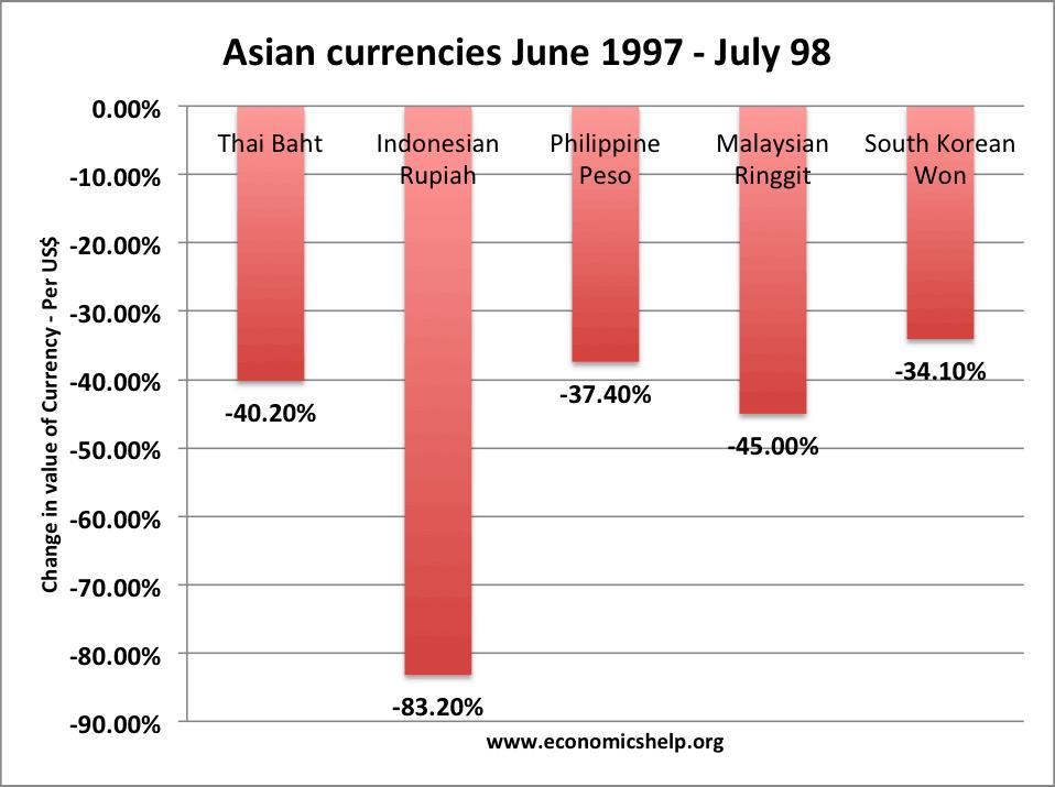Азиатский финансовый кризис 1997 года