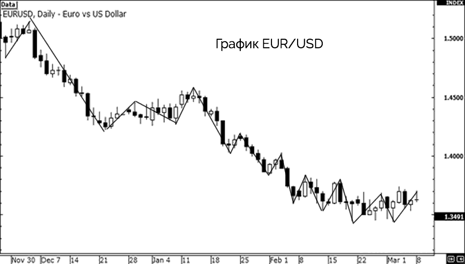 график евро доллара