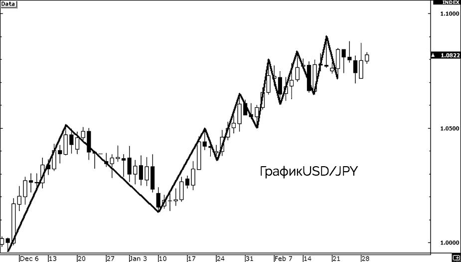 график йены доллара